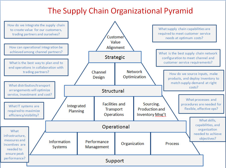 Logistics and Supply Chain Management term paper education