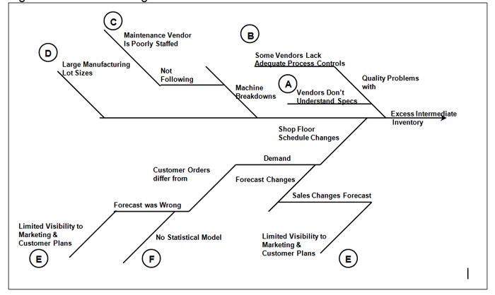 fishbone diagram supply chain management