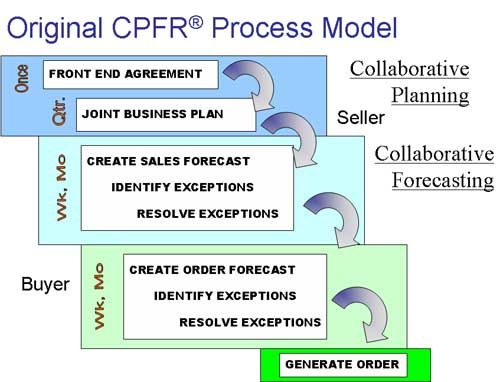 cpfr joint business plan example