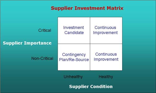 In Normal Times The Health Of Supplier Evaluation Can Refer Not Only To Financial But Also Other Attributes Such As Reliability
