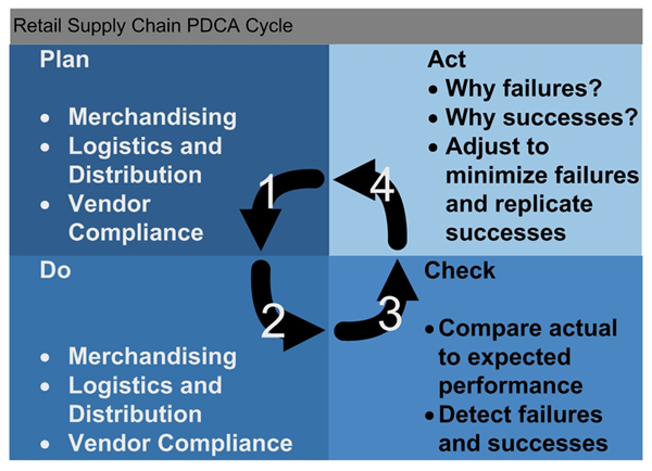 Supply Chain Comment: Data, Collaboration, and Profitability from ...