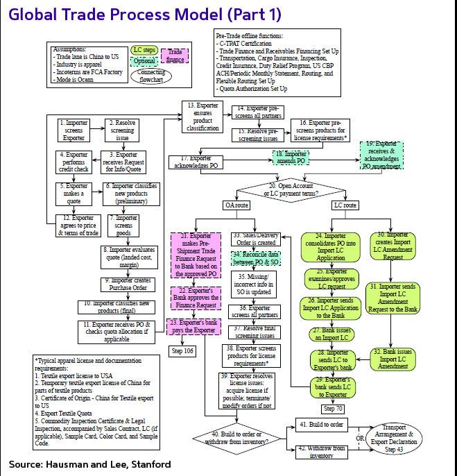 trading modul