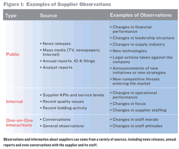 Supply Chain News: Is it Time to Make Supplier Risk
