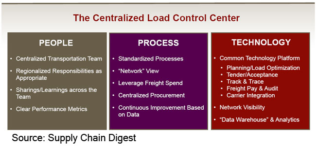 Logistics news the centralized load control center 20 were first developed to support a given business or division of a corporation but now the concept is expanding in some companies to a shared services publicscrutiny Gallery