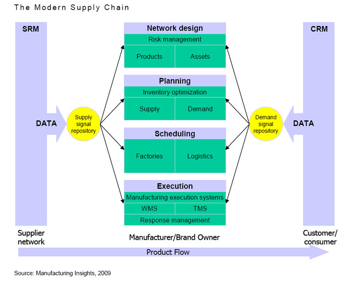 quality supply chain management as the solution to supply chain problems Make sure your products move smoothly across the globe we help every participant in your global supply chain — retailers, brands, vendors, manufacturers, suppliers, contractors, agents, brokers, carriers and freight forwarders – be on the same page.