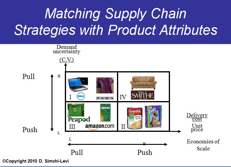 push pull strategy in supply chain management of walmart pictures Supply chain strategies and management have, of course, always been a vital part of any manufacturers or distributors profit picture despite  push supply chain strategy to a new supply chain model called push/pull strategy  wal-mart, k-mart, target and barnes and noble, as a few examples, have all.