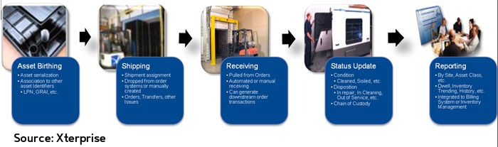 RFID and AIDC News: RFID-based Tracking of Reusable