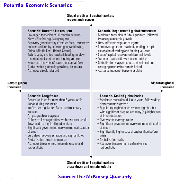 essay on economic scenario