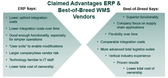 Supply Chain Graphic Of The Week Erp Versus Best Of