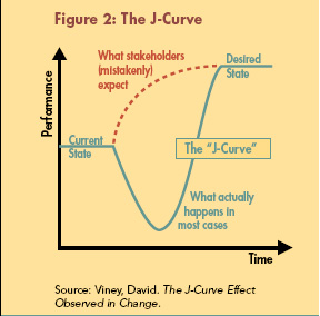 "the j curve theory essay James c davies (1962), a scholar studying the root causes of revolution, developed the j-curve theory the latter is the illustration of his hypothesis that ""revolutions are likely to occur when a prolonged period of objective economic and social development is followed by a short period of sharp reversal"" (mason, 2004)."