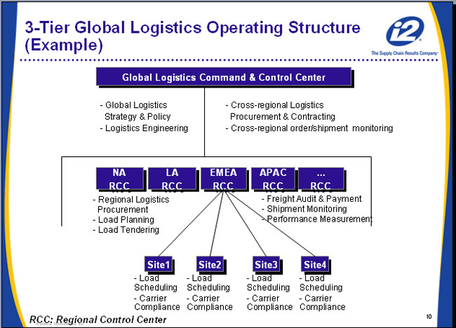 Supply Chain Graphic of the Week: Logistics Operating Models