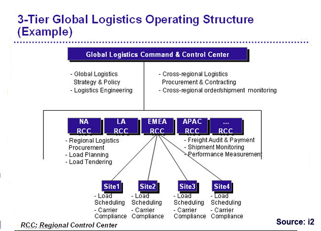 Supply Chain Management of PepsiCo