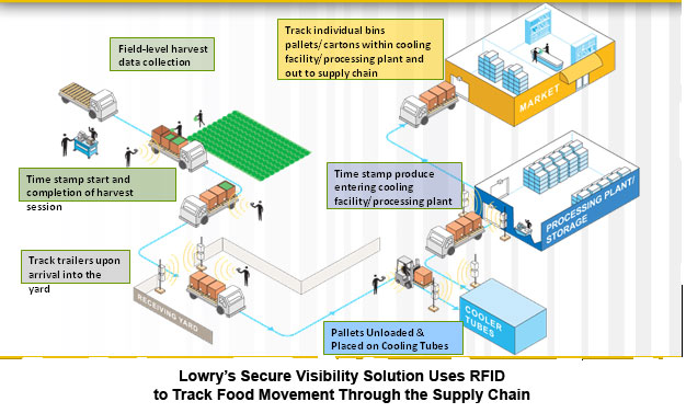 Rfid News Lowry Launches New Rfid Based Solution To Track