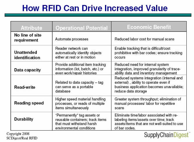 Auto ID Basics: Reviewing the Differences between RFID and Bar Codes