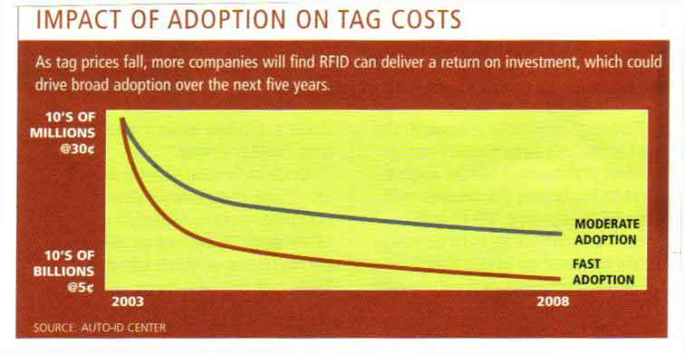 Supply Chain Graphic of the Week: Were 2003 RFID Tag Price